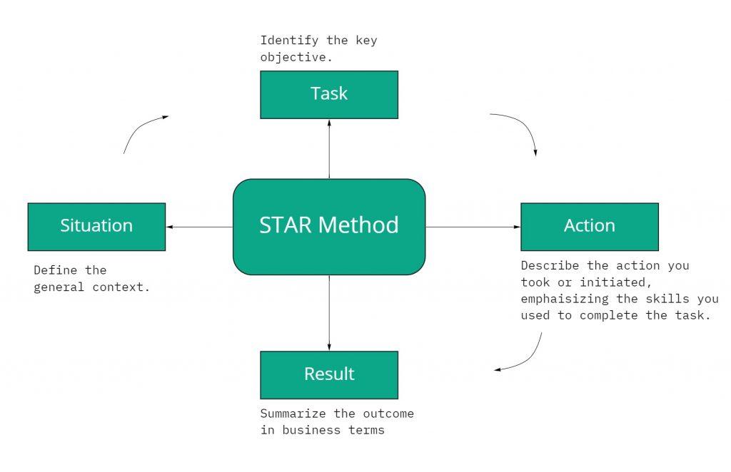STAR Method - Resume
